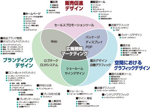 様々なコミュニケーションデザインの種類