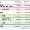 菅内閣は中小企業を変えられるか?