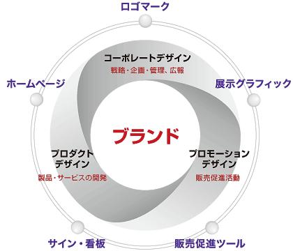図_広範囲に渡るデザインのジャンル